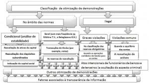 Fig. 1 - Classificação de otimização de demonstrações