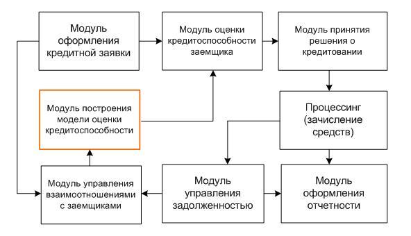 Описание кредитного продукта
