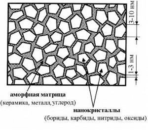 Схематическое изображение строения нанокомпозитов