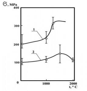 Зависимость предела прочности от температуры
