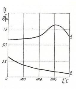 1 - углеродный нанокомпозит, 2 - вольфрам