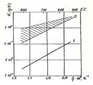 Зависимость скорость окисления на воздухе от температуры
