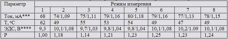 Зависимость основных параметров