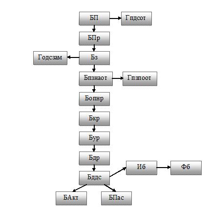 Блок-схема последовательности