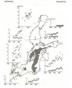 Изменение концентраций биогенов во временив разных районах Балтийского моря