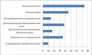Распределение мнений о факторах, способствующих будущему трудоустройству, %