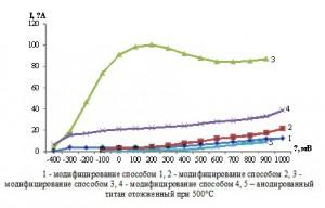 Рисунок 1. Анодные фототоки анодной пленки оксида титана при различных способах модифицирования их сульфидом кадмия в 1 М растворе сульфата натрия при освещении ксеноновой лампой