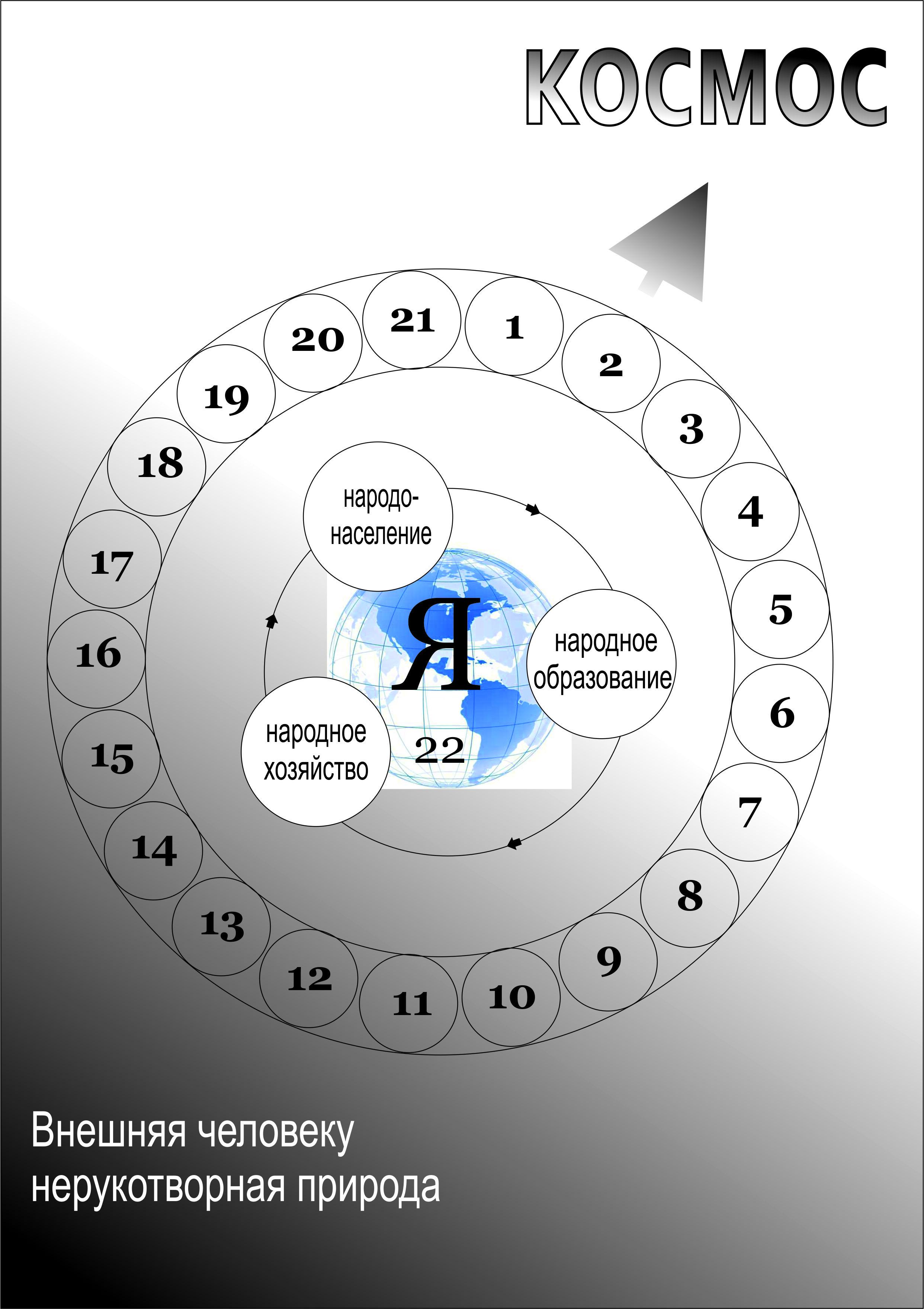 Полное цивилизационное кольцо форм культуры основного жизненного цикла общества (кратко: общественное цивилизационное кольцо, - ОЦМ)