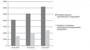Рис 3. Портфель по кредитам населению и pos-кредитования за 2011-2012 год, прогноз на январь 2013 года