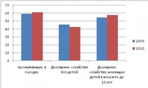 Рис 4. Доля малоимущего населения за 2009-2010 годы в РФ