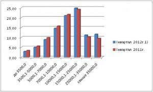 Рис 5. Сегментирование населения в зависимости от размера заработной платы 2011-2012годы