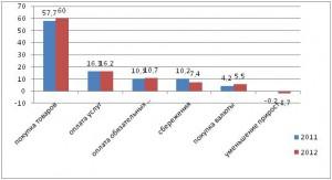 Рис 6 Структура использования денежных доходов населения 2011-2012 годы