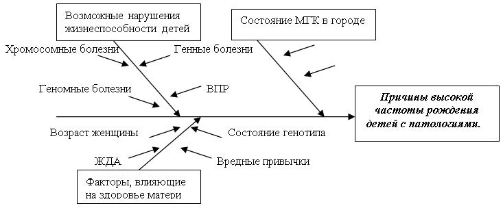 Диаграмма причин высокой