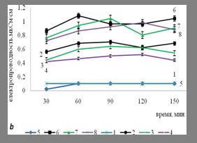 Рис.1. Электропроводность экстрактов высечек флаговых листьев озимой пшеницы сортов Смуглянка (а) и Подолянка (b) под действием листовой обработки жидким азотным удобрением КАС. Варианты: 1 - Контроль (вода), через 1 час; 2 - КАС, через 1 час; 3 - КАС + MgSO4*7H2O, через 1 час; 4 - КАС + Ca(NO3)2, через 1 час; 5 - контроль (вода), через 3 часа; 6 - КАС, через 3 часа; 7 - КАС + MgSO4*7H2O, через 3 часа; 8 - КАС + Ca(NO3)2, через 3 часа.