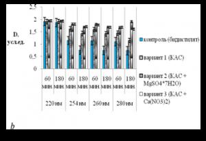 Рис. 2. Показатели оптической плотности растворов высечек (в усл. ед.) флаговых листьев озимой пшеницы Подолянка (а) и Смуглянка (b) и после обработки КАСами.