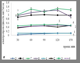 Рис.1. Электропроводность экстрактов высечек флаговых листьев озимой пшеницы сортов Смуглянка (а)