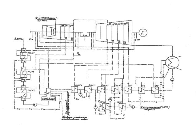 Расчётная тепловая схема блока