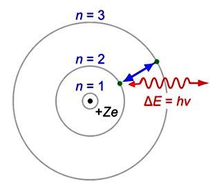 how did schrodinger s model change bohr s model of the atom socratic