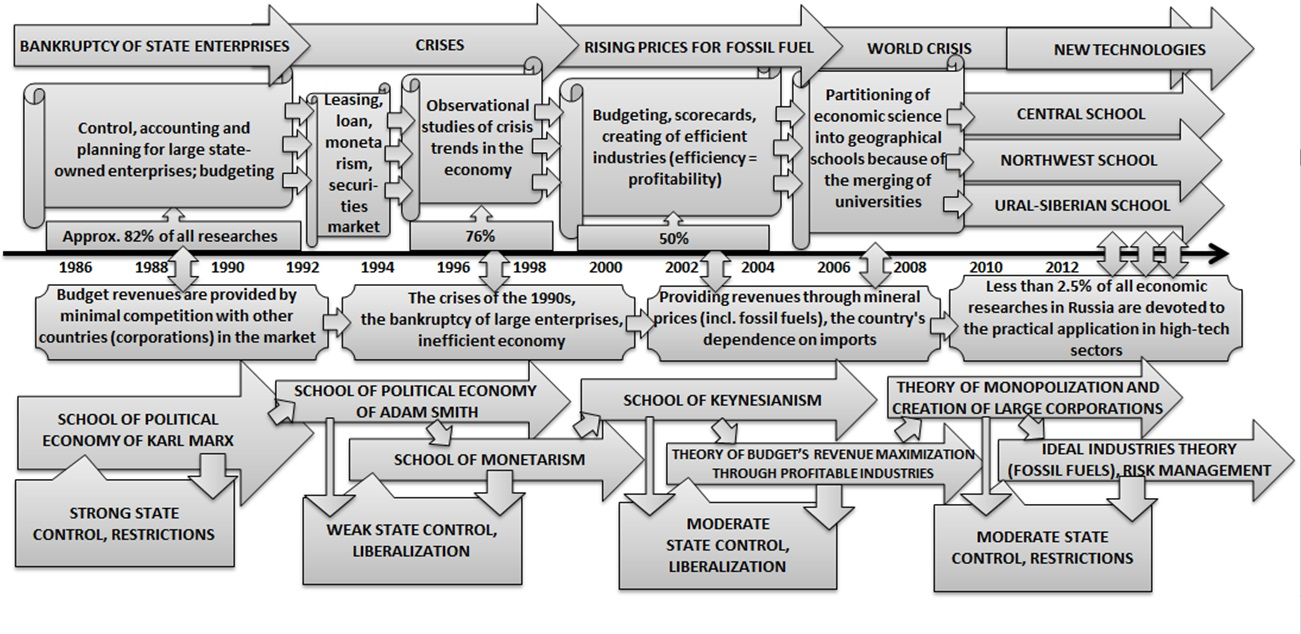 Alexander Shemetev I suggest tracing the main stages of the development of the Russian economic science over the past 30 years with the 6 main stages