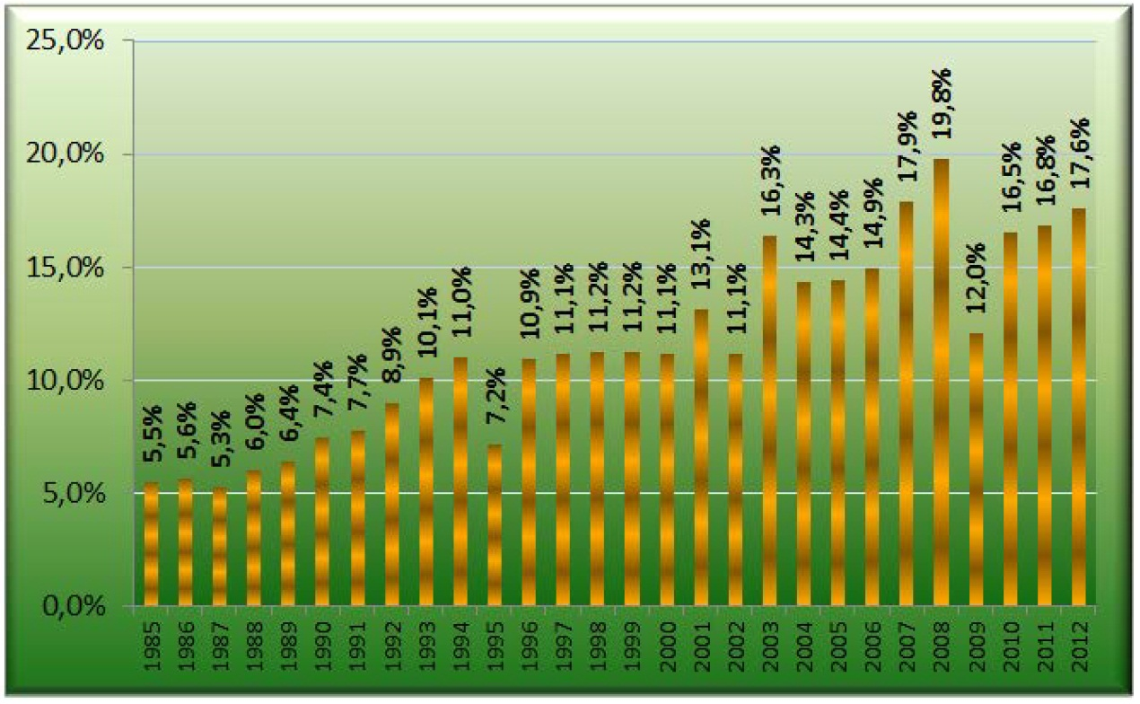 Александр Шеметев Рис. 3 – Структура фундаментальных и прикладных успешных комплексных научных исследований в области экономики (в % от общего числа исследований), 1985 – 2012 (прогноз)