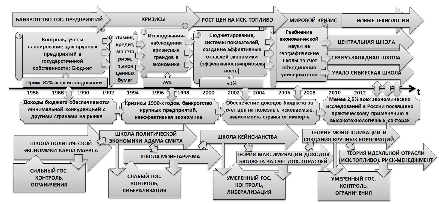 Однако, количество исследований не всегда отображает направление движения развития экономической науки в стране. Автор данной статьи провел актуальное для России исследование основных трендов развития экономической мысли в России по объектам и предметам экономических исследований в России. Результаты я представил в виде следующей схемы: