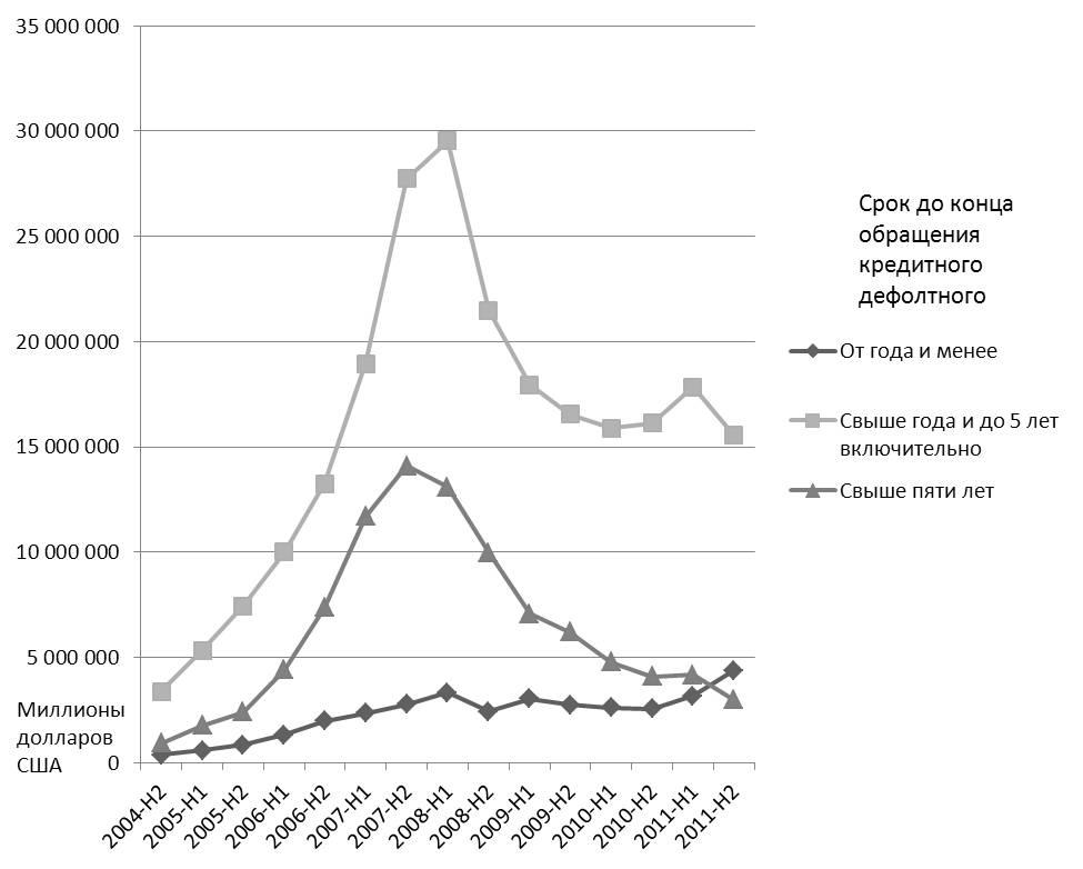 Рис. 3 Рынок кредитных дефолтных свопов с разбивкой по срокам обращения контрактов