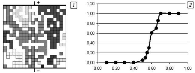 Рис. 2. Изучение перколяции методом статистического моделирования.
