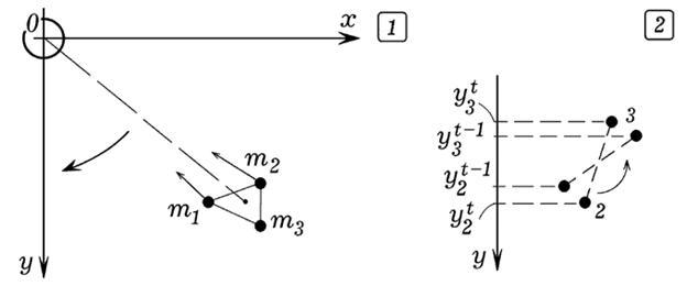 Рис. 6. Моделирование движения вязкого спутника.
