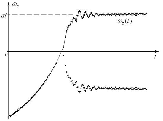 Рис. 7. Зависимость скорости вращения спутника от времени.