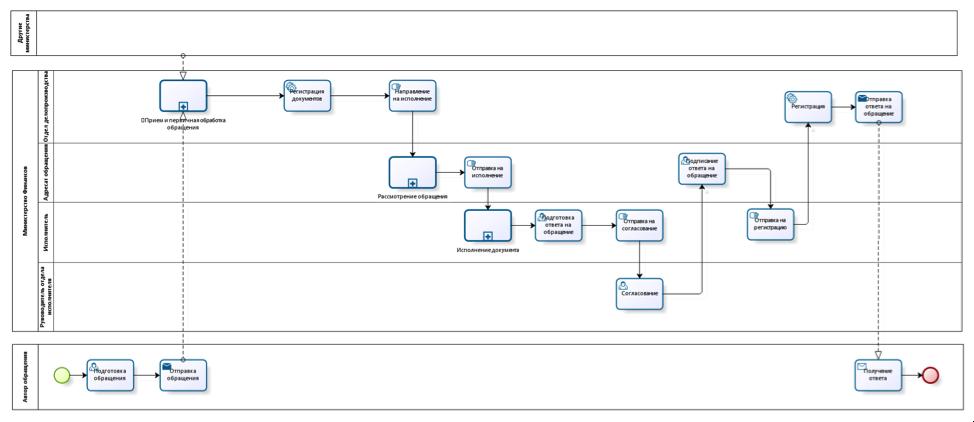 """Модель бизнес-процесса обработки обращения """"как есть"""" в нотации BPMN"""