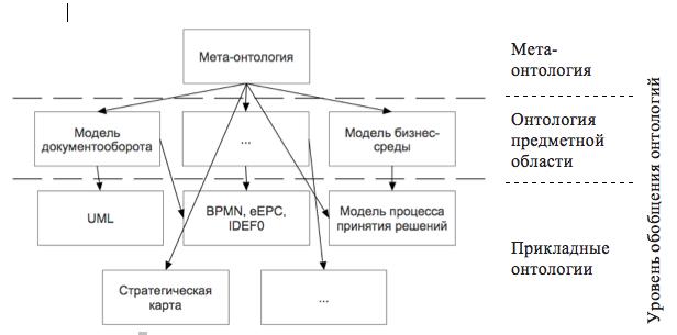 Комплекс моделей предметной области в виде семантической сети