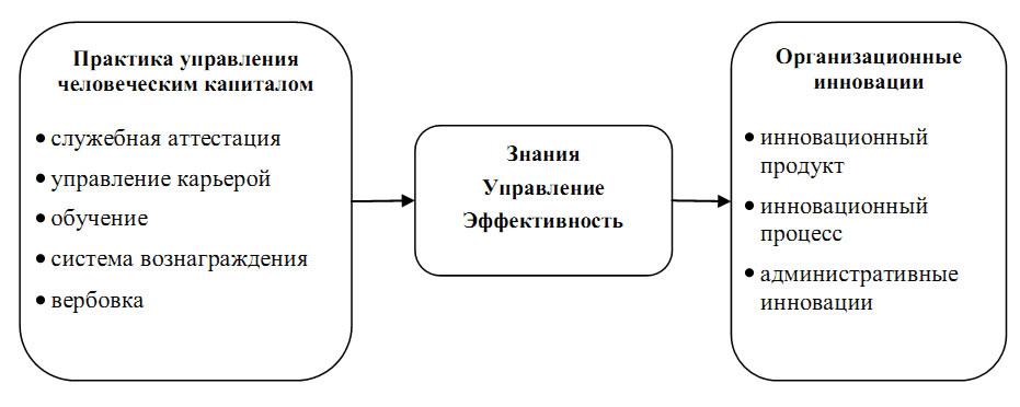 Рис. 1 Процесс создания организационных инноваций