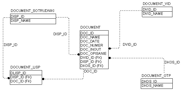 Рисунок 1 Модель базы данных (IDEF1X)