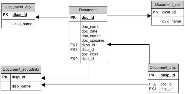 Рисунок 2 Схема базы данных