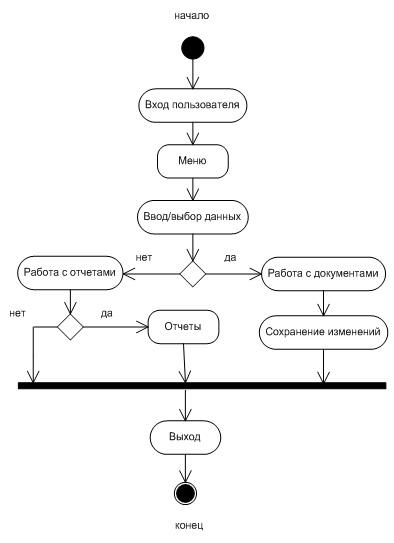 Рисунок 3 Диаграмма активности общей работы системы