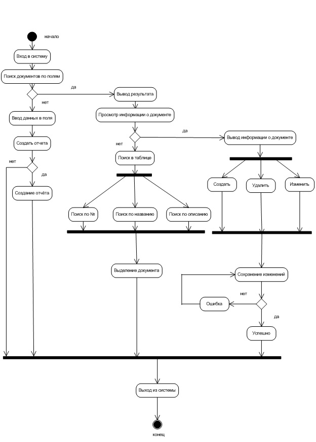 Рисунок 4 Диаграмма активности работы с документами