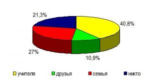 Процентное соотношение проводящих профилактическую работу с учащимися