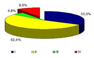 Процентное соотношение учащихся в группах по уровню риска
