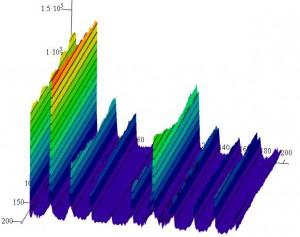 Спектрограмма в 3D виде