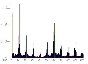 Спектрограмма сбоку