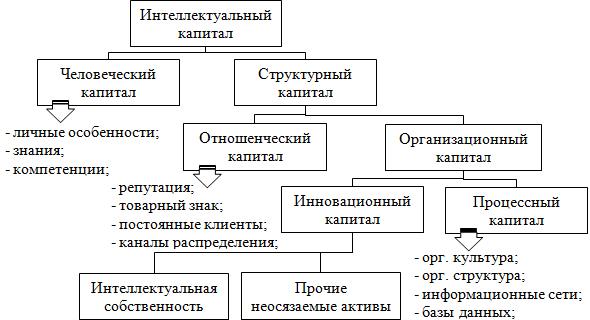 Структура интеллектуального капитала по Л. Эдвинссону