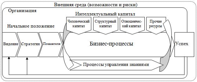Интеллектуальный капитал в контексте стратегического управления