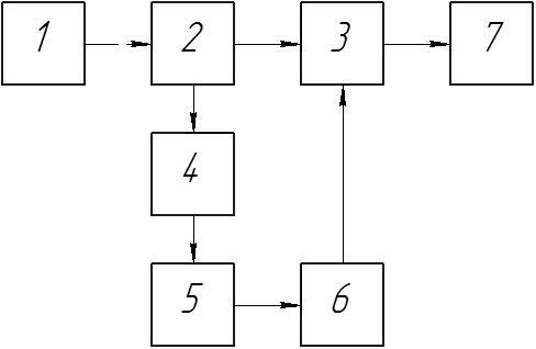Рисунок 1. Блок-схема системы адаптивного управления процессом обработки деталей на станках с ЧПУ
