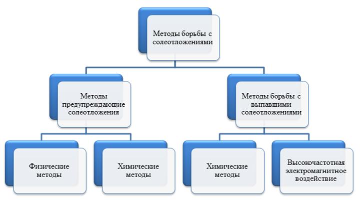 Методы решения проблем солеотложения