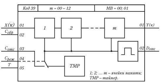 Функциональная схема алгоритма «Запаздывание ЗАП».