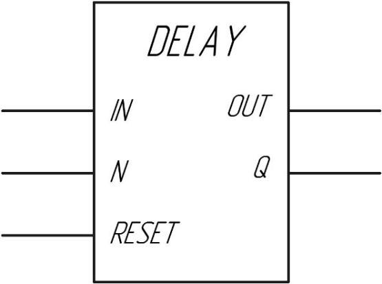 Внешний вид функционального блока «DELAY» для пользовательской библиотеки