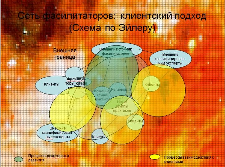 Сеть фасилитаторов: клиентский подход (Схема по Эйлеру)