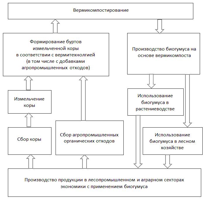 Рисунок 1 – Схема производства