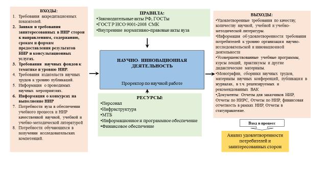 Рисунок 1 – Контекстная диаграмма процесса «НИД» университета