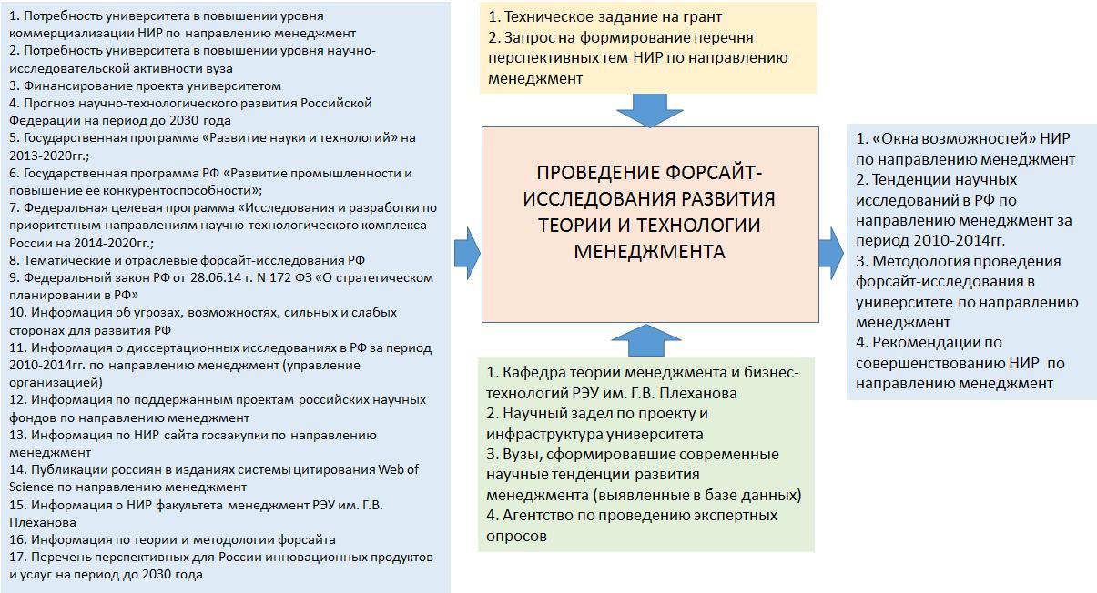 Рисунок 4 – Модель процесса «Проведение форсайт-исследования развития теории и технологии менеджмента»
